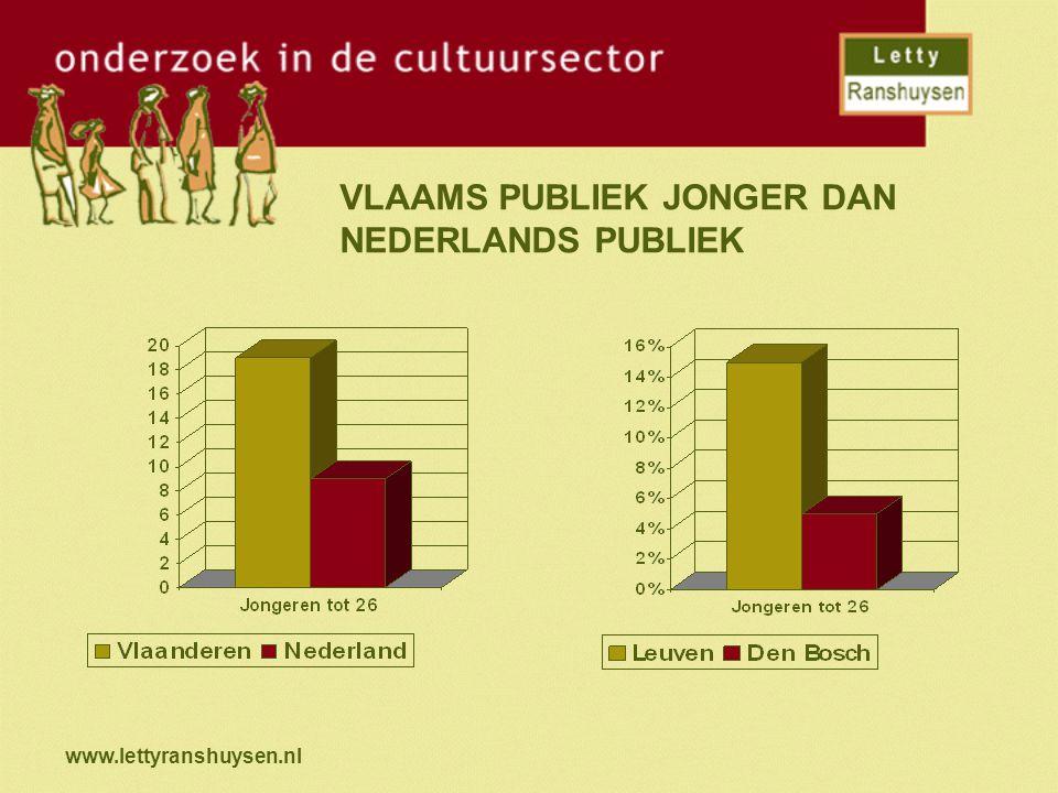 www.lettyranshuysen.nl VLAAMS PUBLIEK JONGER DAN NEDERLANDS PUBLIEK