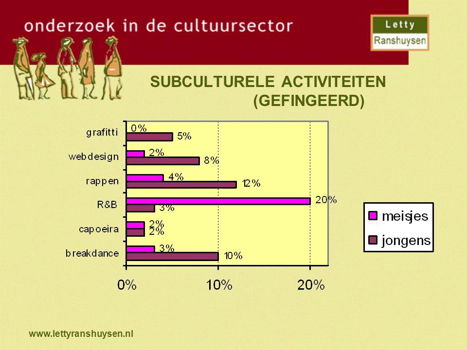 www.lettyranshuysen.nl SUBCULTURELE ACTIVITEITEN (GEFINGEERD)
