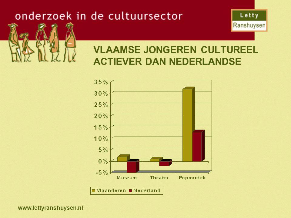 www.lettyranshuysen.nl VLAAMSE JONGEREN CULTUREEL ACTIEVER DAN NEDERLANDSE