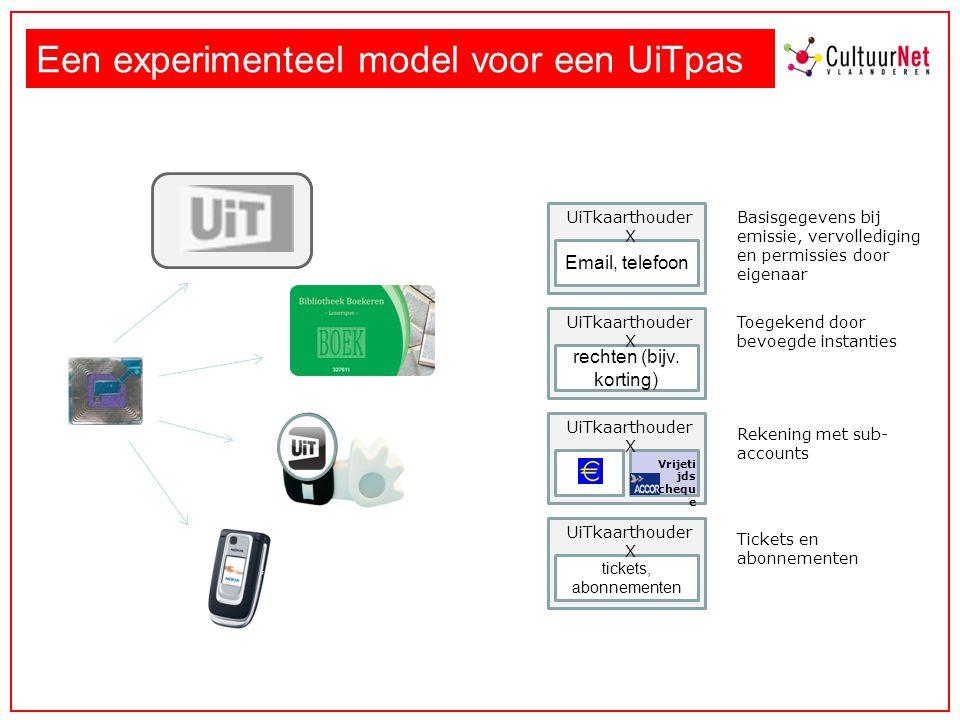 Een experimenteel model voor een UiTpas Vrijeti jds chequ e UiTkaarthouder X tickets, abonnementen UiTkaarthouder X rechten (bijv.