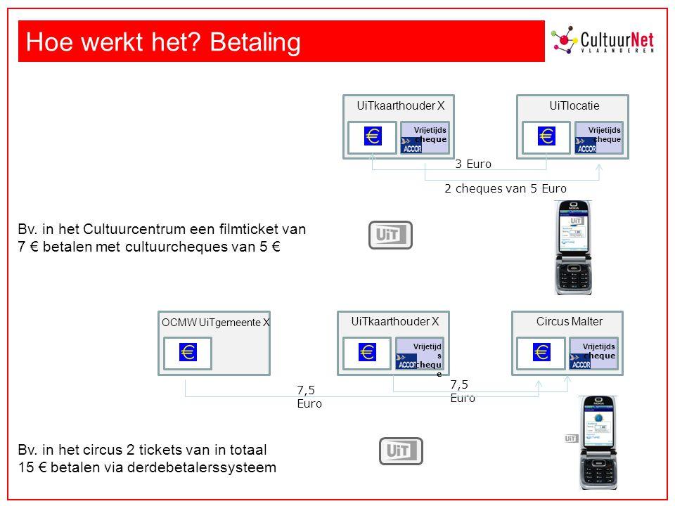 CJP – kaart: -50% = 7,5 Euro Hoe werkt het.Betaling Bv.