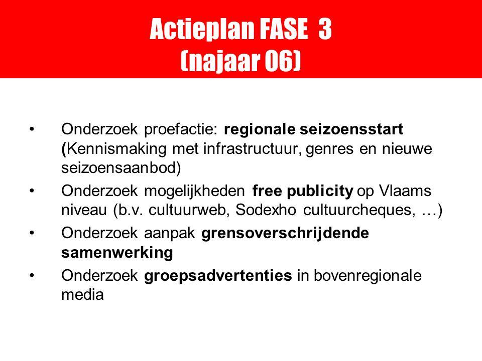 Actieplan FASE 3 (najaar 06) Onderzoek proefactie: regionale seizoensstart (Kennismaking met infrastructuur, genres en nieuwe seizoensaanbod) Onderzoek mogelijkheden free publicity op Vlaams niveau (b.v.