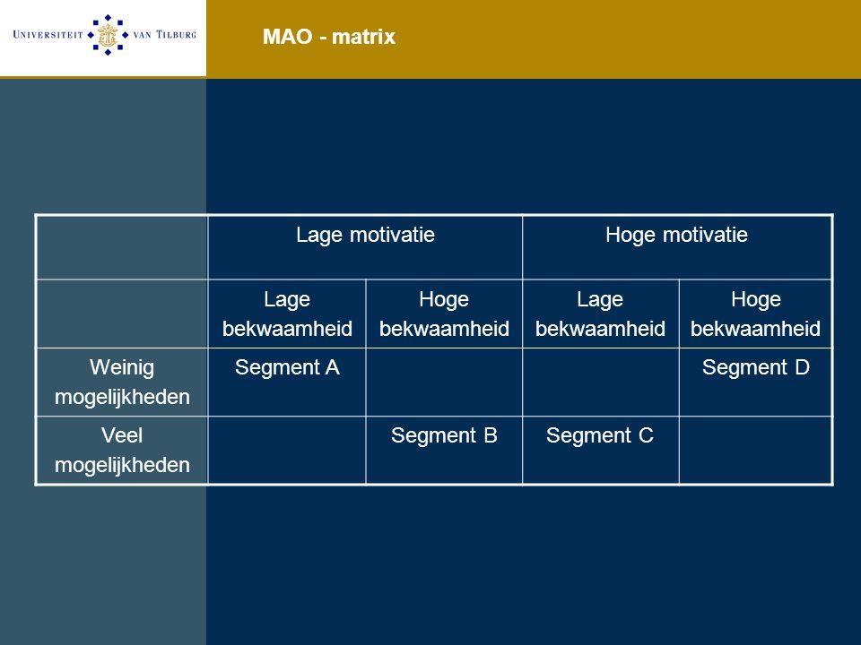 MAO - matrix Lage motivatieHoge motivatie Lage bekwaamheid Hoge bekwaamheid Lage bekwaamheid Hoge bekwaamheid Weinig mogelijkheden Segment ASegment D Veel mogelijkheden Segment BSegment C
