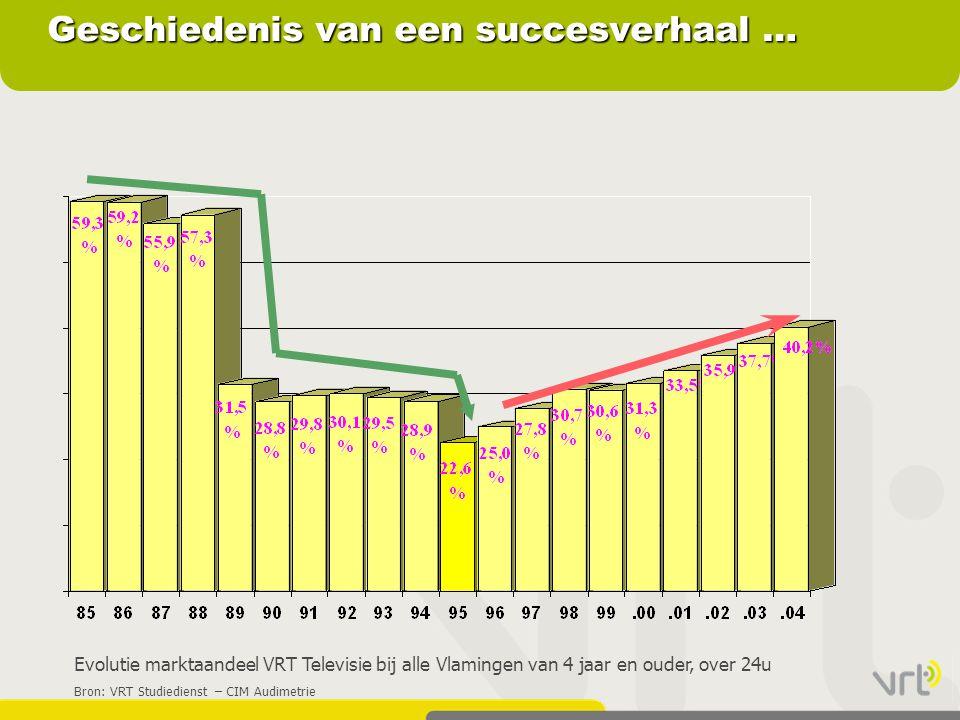 Geschiedenis van een succesverhaal … Evolutie marktaandeel VRT Televisie bij alle Vlamingen van 4 jaar en ouder, over 24u Bron: VRT Studiedienst – CIM Audimetrie