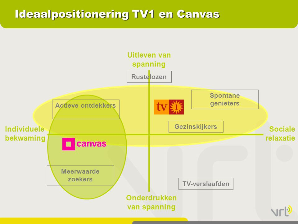 Ideaalpositionering TV1 en Canvas Individuele bekwaming Sociale relaxatie Uitleven van spanning TV-verslaafden Gezinskijkers Spontane genieters Rustel