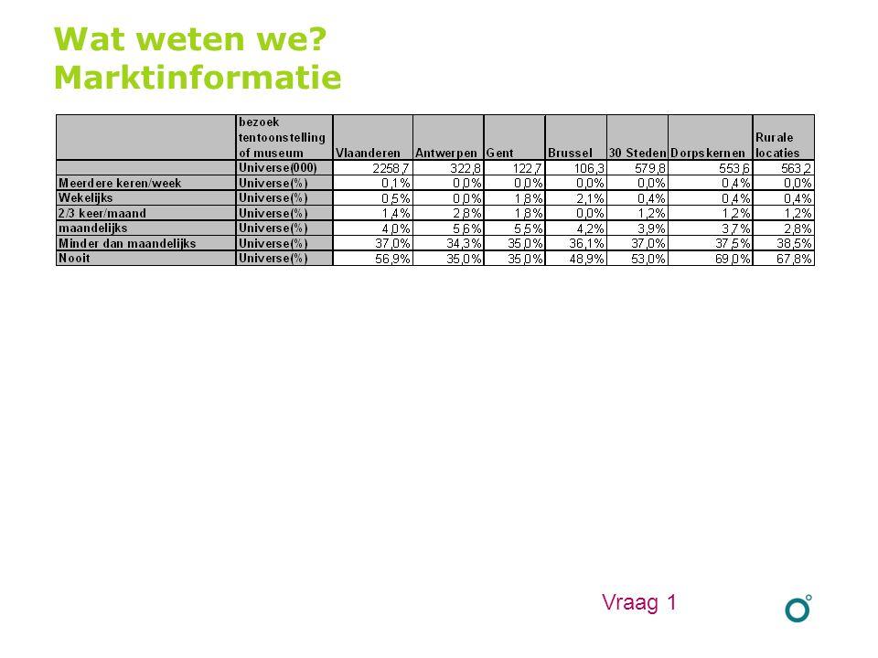 Wat weten we? Marktinformatie Vraag 1