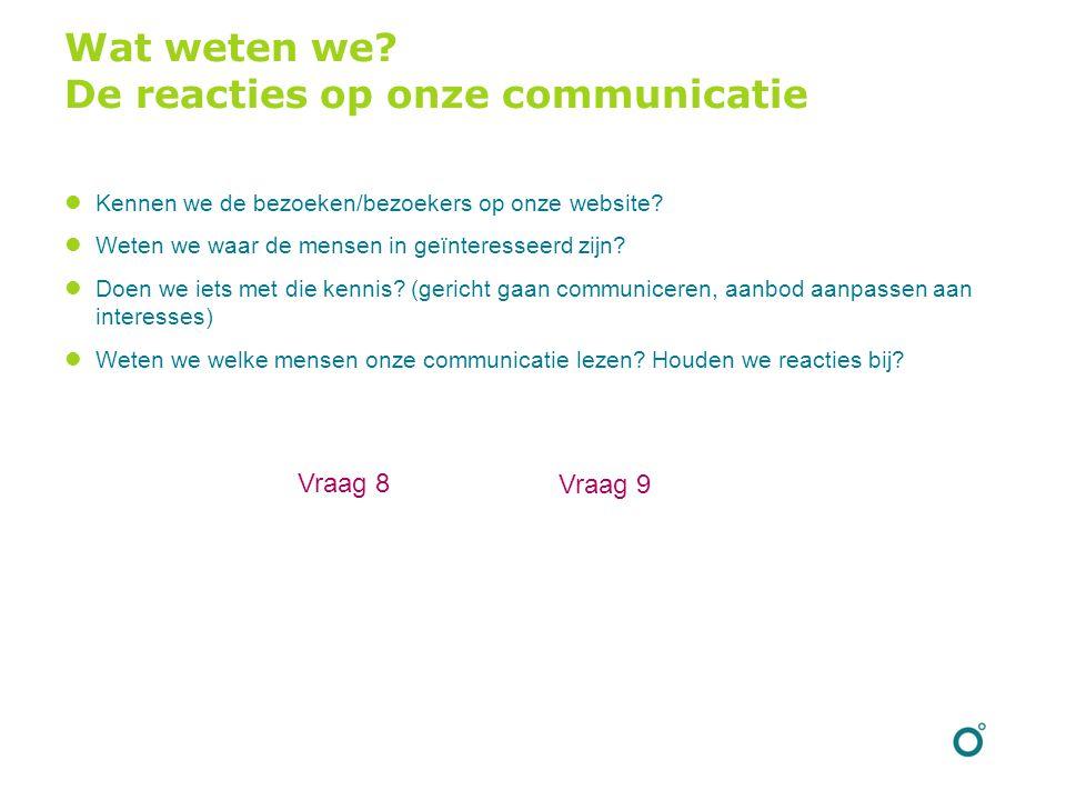 Wat weten we? De reacties op onze communicatie Kennen we de bezoeken/bezoekers op onze website? Weten we waar de mensen in geïnteresseerd zijn? Doen w