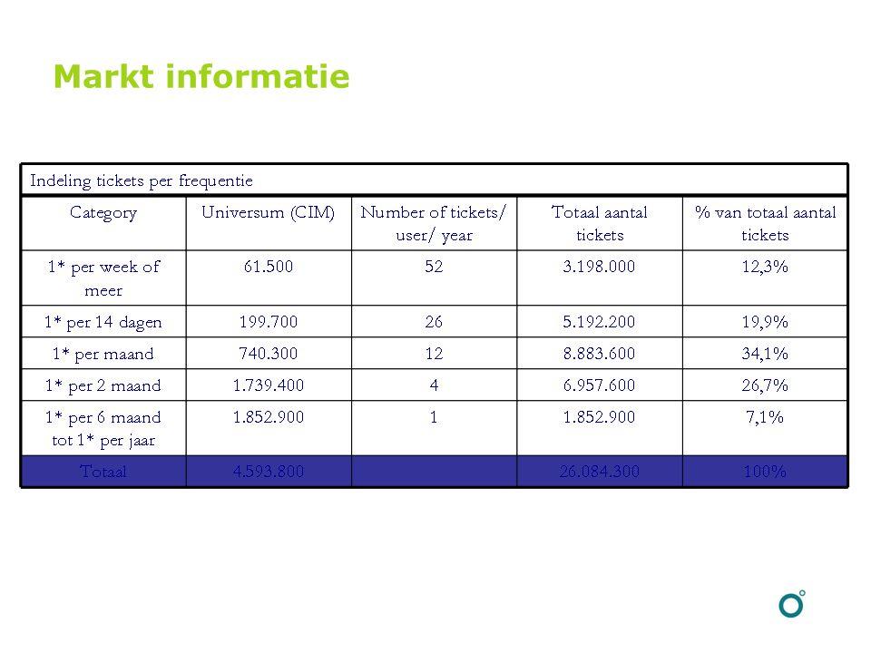 Markt informatie
