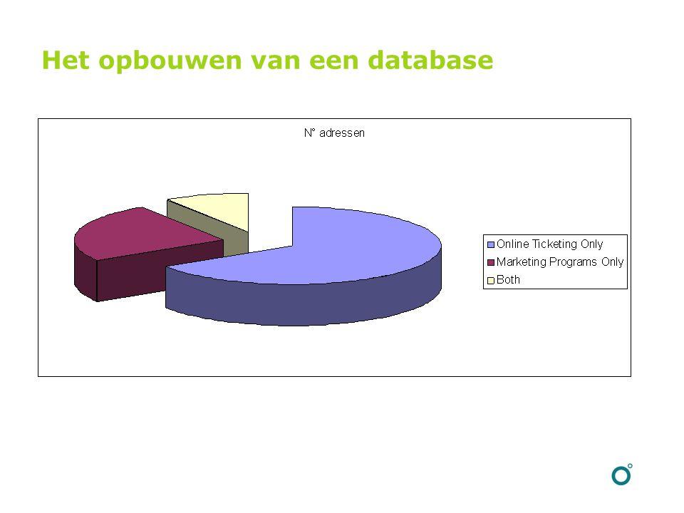 Het opbouwen van een database