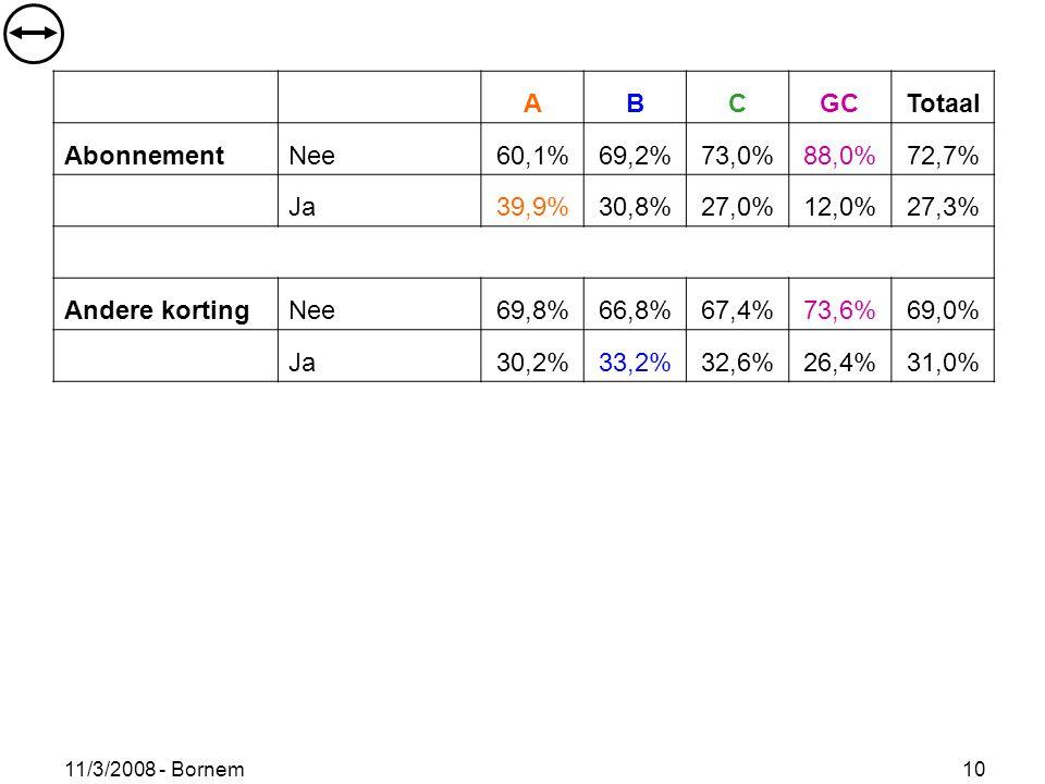 11/3/2008 - Bornem 10 ABCGCTotaal AbonnementNee60,1%69,2%73,0%88,0%72,7% Ja39,9%30,8%27,0%12,0%27,3% Andere kortingNee69,8%66,8%67,4%73,6%69,0% Ja30,2
