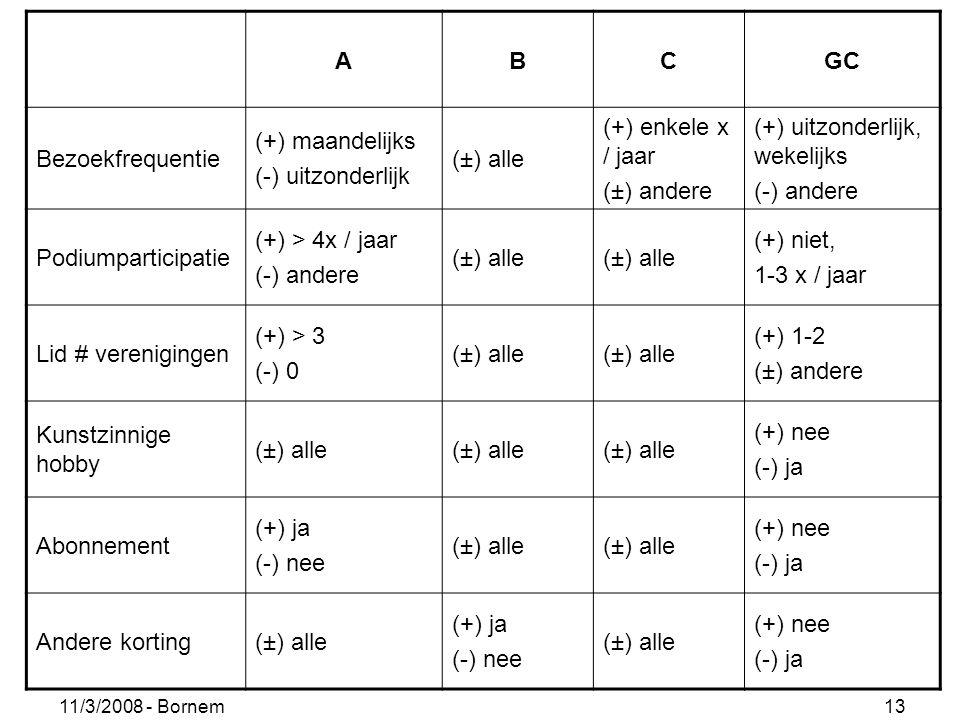 11/3/2008 - Bornem 13 ABCGC Bezoekfrequentie (+) maandelijks (-) uitzonderlijk (±) alle (+) enkele x / jaar (±) andere (+) uitzonderlijk, wekelijks (-) andere Podiumparticipatie (+) > 4x / jaar (-) andere (±) alle (+) niet, 1-3 x / jaar Lid # verenigingen (+) > 3 (-) 0 (±) alle (+) 1-2 (±) andere Kunstzinnige hobby (±) alle (+) nee (-) ja Abonnement (+) ja (-) nee (±) alle (+) nee (-) ja Andere korting(±) alle (+) ja (-) nee (±) alle (+) nee (-) ja