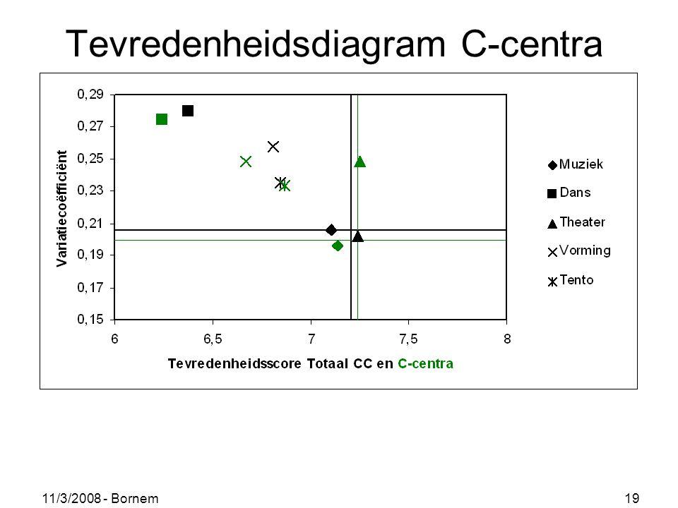 11/3/2008 - Bornem 19 Tevredenheidsdiagram C-centra