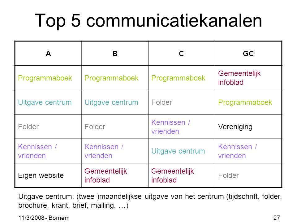 11/3/2008 - Bornem 27 Top 5 communicatiekanalen ABCGC Programmaboek Gemeentelijk infoblad Uitgave centrum FolderProgrammaboek Folder Kennissen / vrien