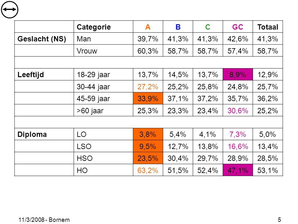 11/3/2008 - Bornem 5 CategorieABCGCTotaal Geslacht (NS)Man39,7%41,3% 42,6%41,3% Vrouw60,3%58,7% 57,4%58,7% Leeftijd18-29 jaar13,7%14,5%13,7%8,9%12,9% 30-44 jaar27,2%25,2%25,8%24,8%25,7% 45-59 jaar33,9%37,1%37,2%35,7%36,2% >60 jaar25,3%23,3%23,4%30,6%25,2% DiplomaLO3,8%5,4%4,1%7,3%5,0% LSO9,5%12,7%13,8%16,6%13,4% HSO23,5%30,4%29,7%28,9%28,5% HO63,2%51,5%52,4%47,1%53,1%