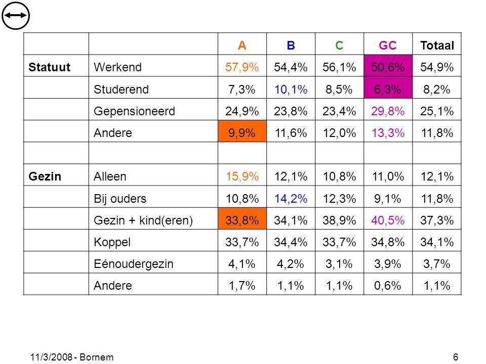 11/3/2008 - Bornem 6 ABCGCTotaal StatuutWerkend57,9%54,4%56,1%50,6%54,9% Studerend7,3%10,1%8,5%6,3%8,2% Gepensioneerd24,9%23,8%23,4%29,8%25,1% Andere9,9%11,6%12,0%13,3%11,8% GezinAlleen15,9%12,1%10,8%11,0%12,1% Bij ouders10,8%14,2%12,3%9,1%11,8% Gezin + kind(eren)33,8%34,1%38,9%40,5%37,3% Koppel33,7%34,4%33,7%34,8%34,1% Eénoudergezin4,1%4,2%3,1%3,9%3,7% Andere1,7%1,1% 0,6%1,1%