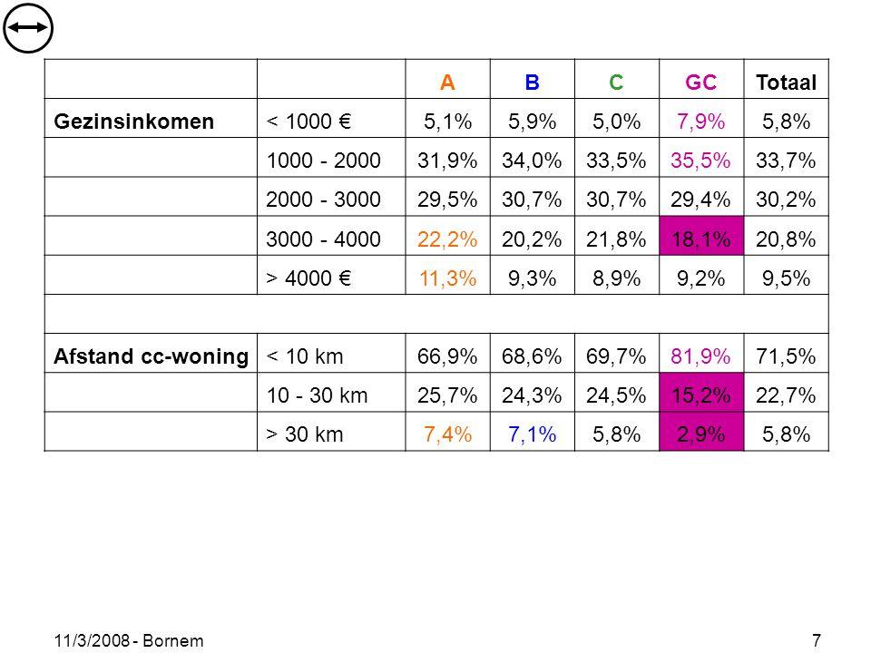 11/3/2008 - Bornem 7 ABCGCTotaal Gezinsinkomen< 1000 €5,1%5,9%5,0%7,9%5,8% 1000 - 200031,9%34,0%33,5%35,5%33,7% 2000 - 300029,5%30,7% 29,4%30,2% 3000 - 400022,2%20,2%21,8%18,1%20,8% > 4000 €11,3%9,3%8,9%9,2%9,5% Afstand cc-woning< 10 km66,9%68,6%69,7%81,9%71,5% 10 - 30 km25,7%24,3%24,5%15,2%22,7% > 30 km7,4%7,1%5,8%2,9%5,8%