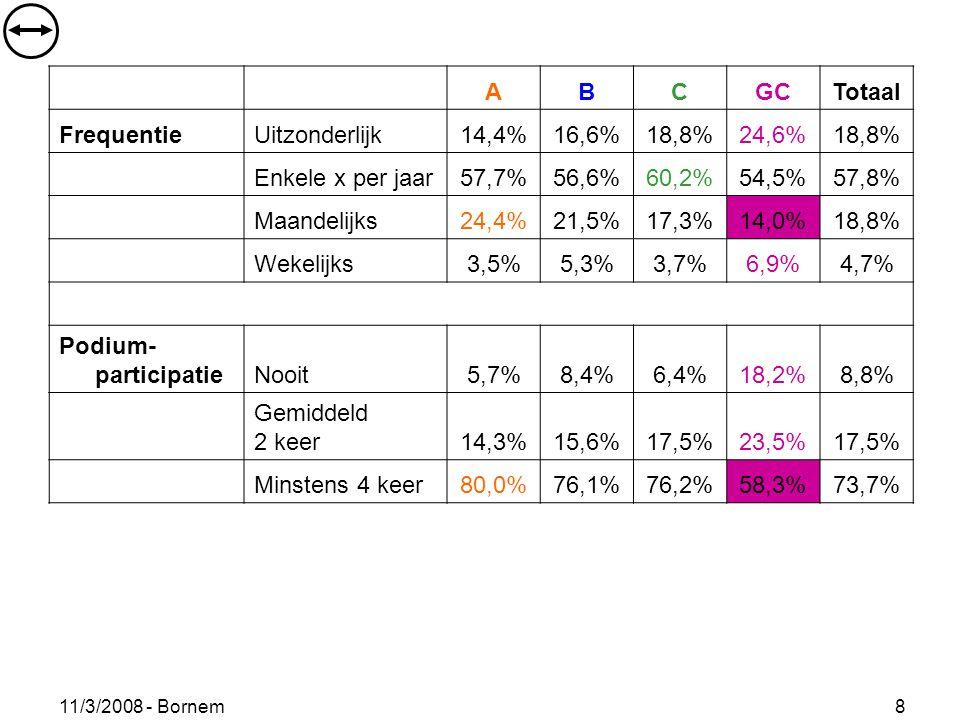 11/3/2008 - Bornem 8 ABCGCTotaal FrequentieUitzonderlijk14,4%16,6%18,8%24,6%18,8% Enkele x per jaar57,7%56,6%60,2%54,5%57,8% Maandelijks24,4%21,5%17,3%14,0%18,8% Wekelijks3,5%5,3%3,7%6,9%4,7% Podium- participatieNooit5,7%8,4%6,4%18,2%8,8% Gemiddeld 2 keer14,3%15,6%17,5%23,5%17,5% Minstens 4 keer80,0%76,1%76,2%58,3%73,7%