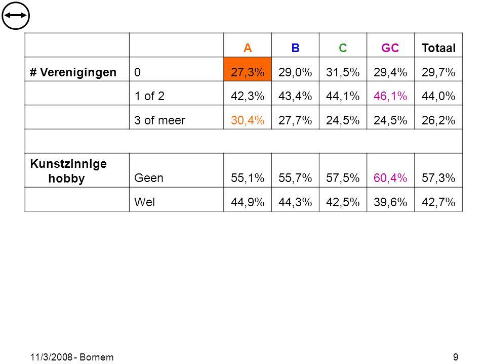 11/3/2008 - Bornem 9 ABCGCTotaal # Verenigingen027,3%29,0%31,5%29,4%29,7% 1 of 242,3%43,4%44,1%46,1%44,0% 3 of meer30,4%27,7%24,5% 26,2% Kunstzinnige hobbyGeen55,1%55,7%57,5%60,4%57,3% Wel44,9%44,3%42,5%39,6%42,7%