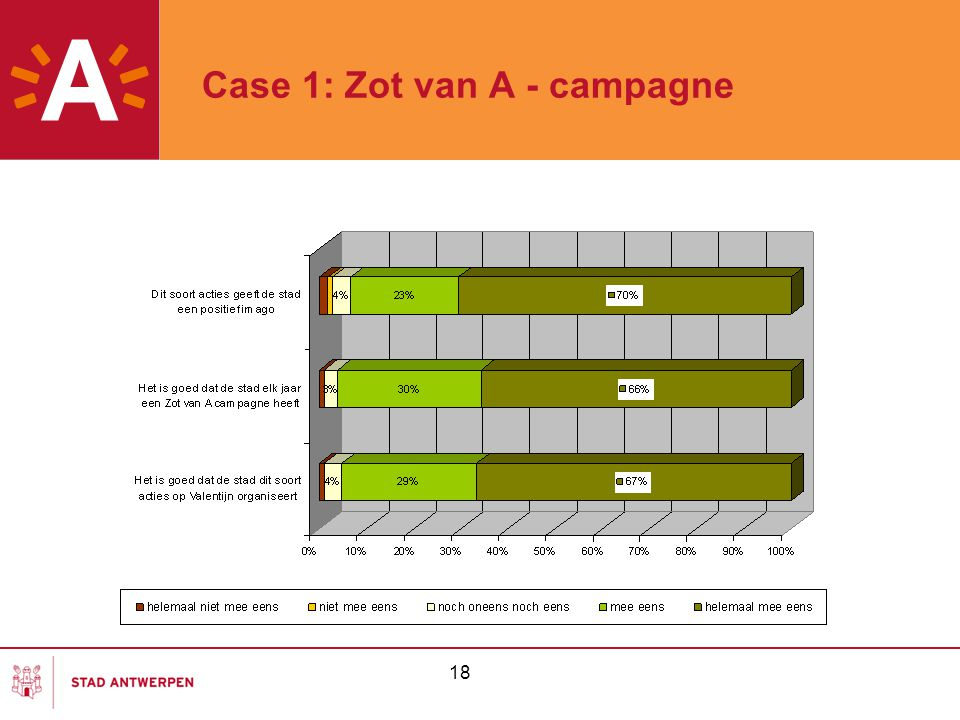18 Case 1: Zot van A - campagne