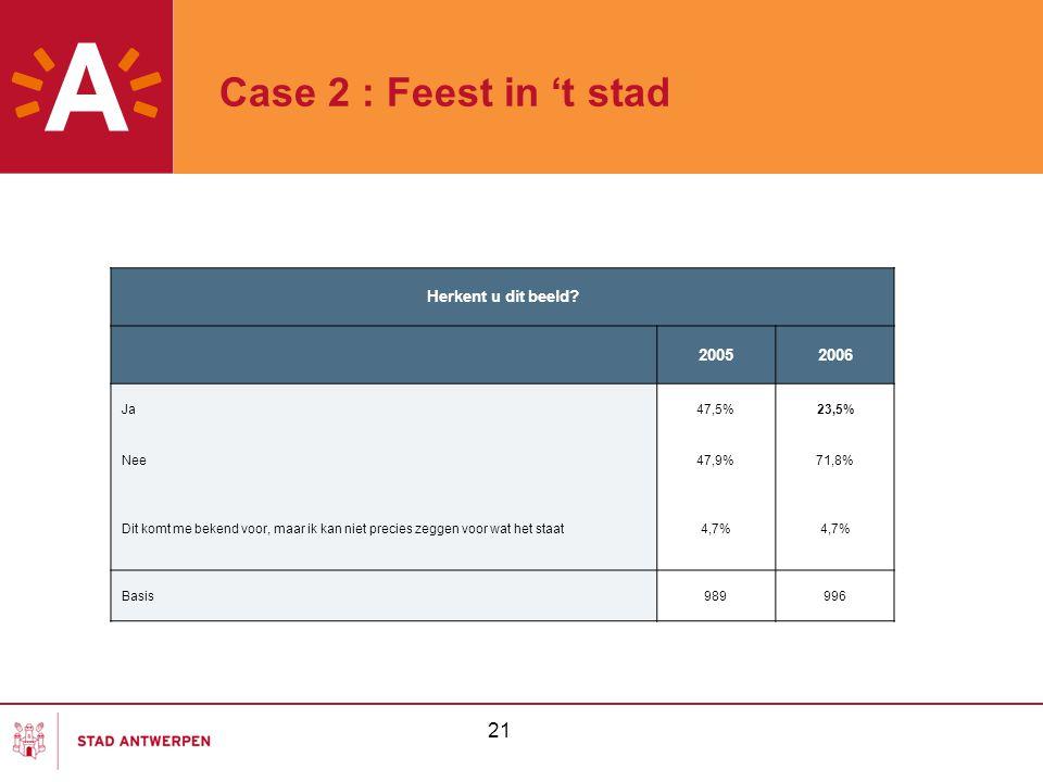 21 Case 2 : Feest in 't stad Herkent u dit beeld? 20052006 Ja47,5%23,5% Nee47,9%71,8% Dit komt me bekend voor, maar ik kan niet precies zeggen voor wa