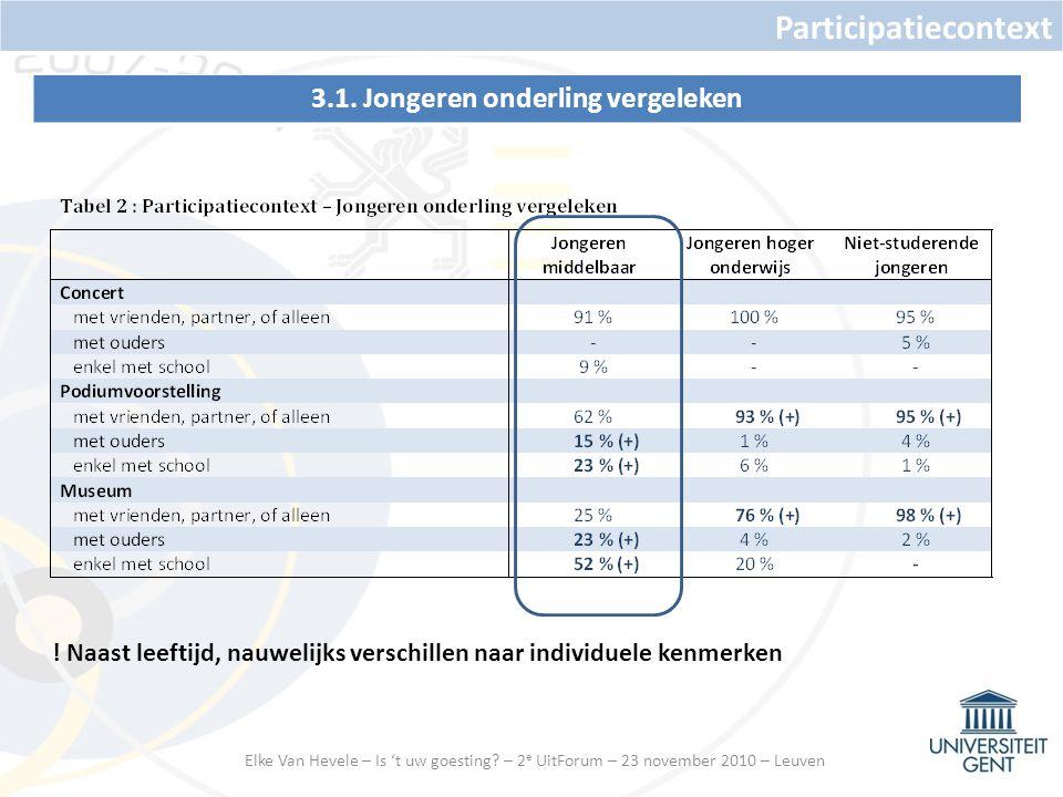 3.1.Jongeren onderling vergeleken Participatiecontext .