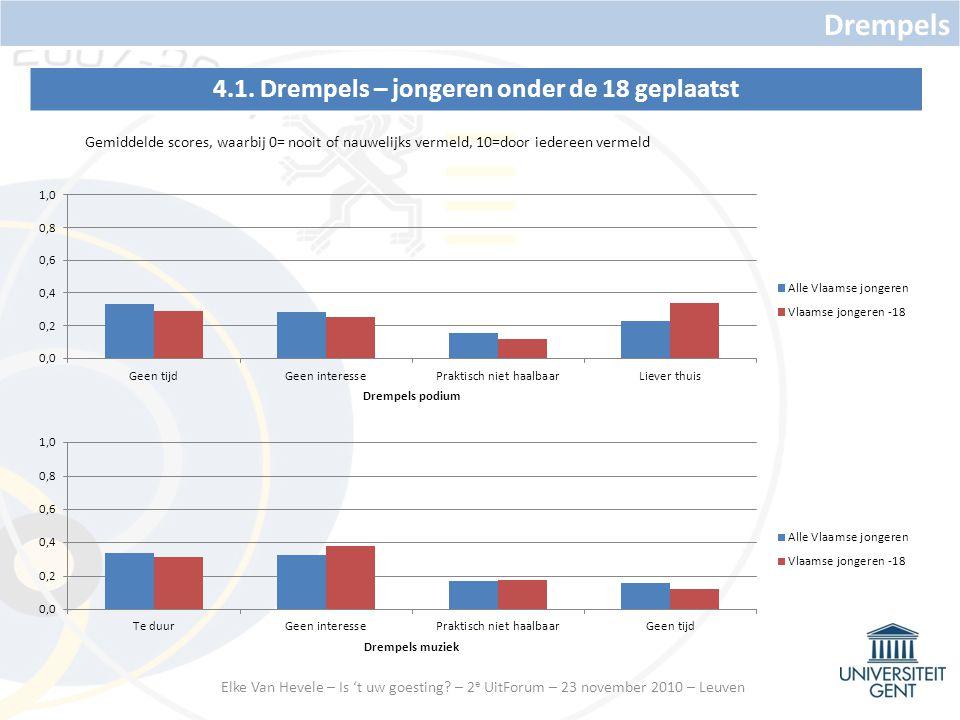 4.1.Drempels – jongeren onder de 18 geplaatst Drempels Elke Van Hevele – Is 't uw goesting.