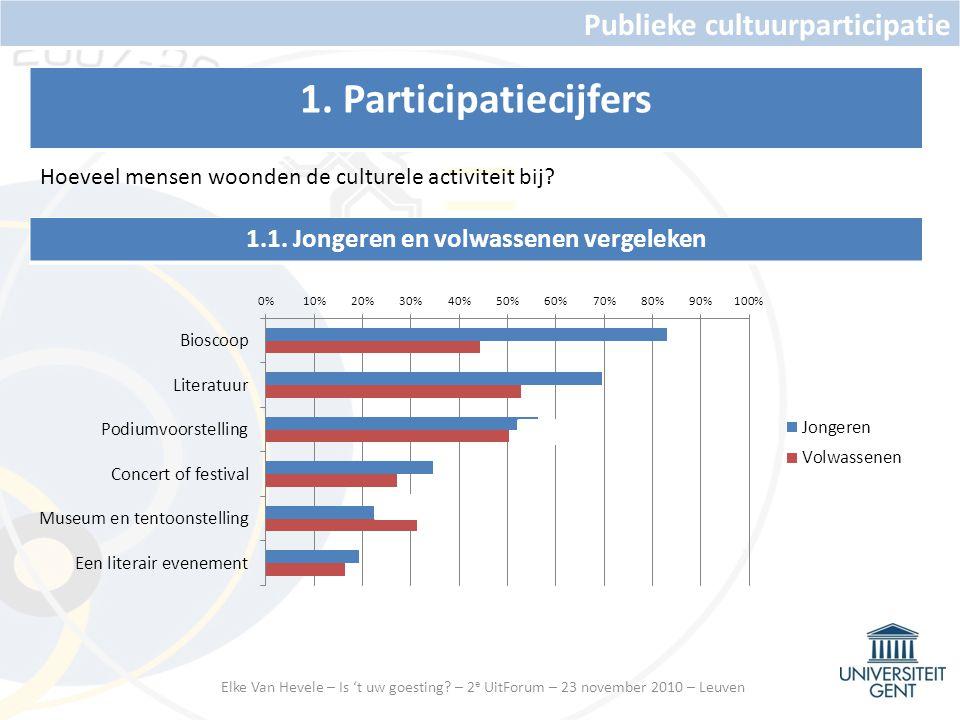Publieke cultuurparticipatie 1.1.Jongeren en volwassenen vergeleken 1.