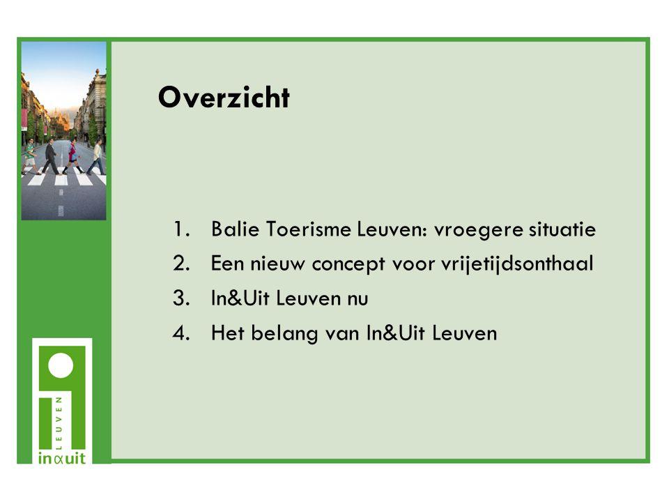 Het belang van In&Uit Leuven Voor aanbieders: -groter bereik potentiële klanten -hogere bezettingsgraad aanbod -kostenbesparingen (o.a.