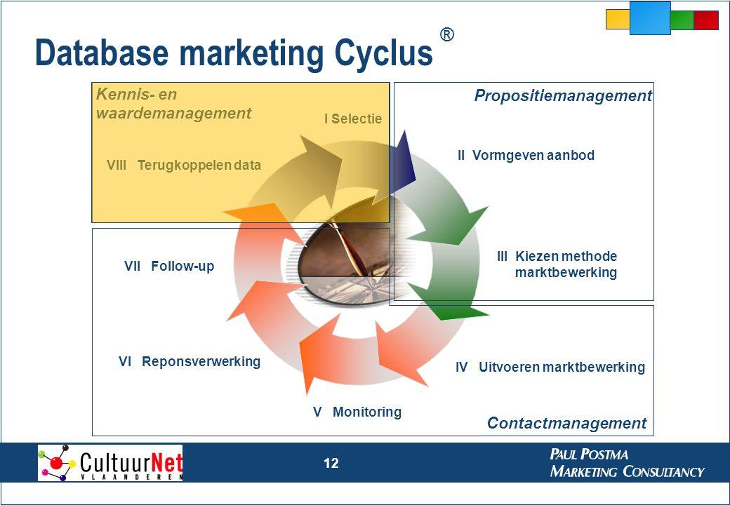 12 Database marketing Cyclus II Vormgeven aanbod III Kiezen methode marktbewerking IV Uitvoeren marktbewerking VII Follow-up VIII Terugkoppelen data V