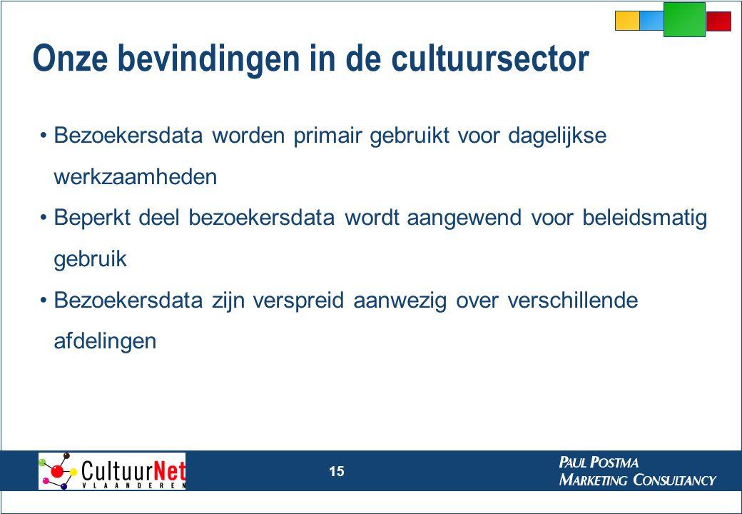 15 Onze bevindingen in de cultuursector Bezoekersdata worden primair gebruikt voor dagelijkse werkzaamheden Beperkt deel bezoekersdata wordt aangewend