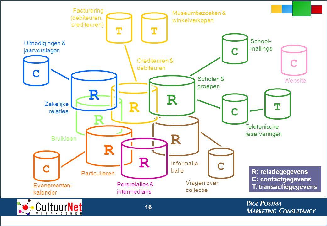 16 RRRRRR Persrelaties & intermediairs Particulieren Bruikleen Crediteuren & debiteuren Scholen & groepen TT Facturering (debiteuren, crediteuren) Mus