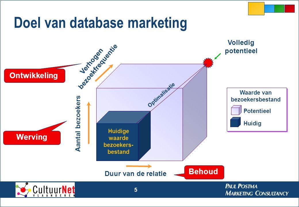 5 Doel van database marketing Volledig potentieel Verhogen bezoekfrequentie Duur van de relatie Huidige waarde bezoekers- bestand Optimalisatie Aantal