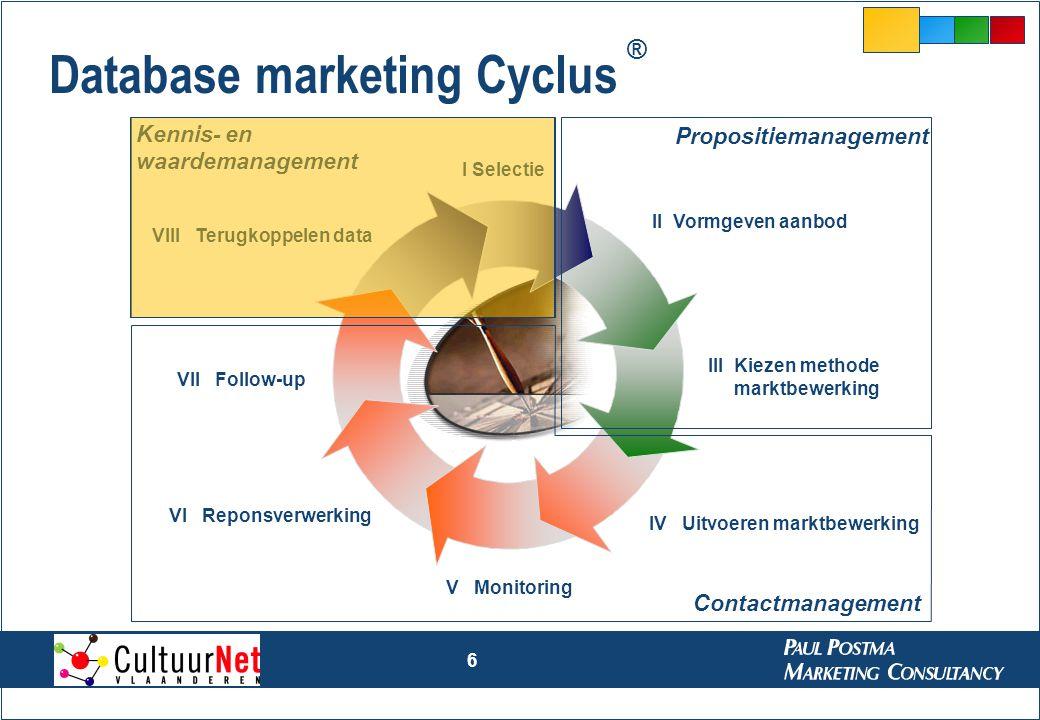 7 Succesfactoren voor database marketing 1.Data 2.Mensen 3.Processen 4.Tools Interne bronnen Externe bronnen Data Relatie Transactie Contact Processen Tools Mensen Waarde bezoekers- bestand