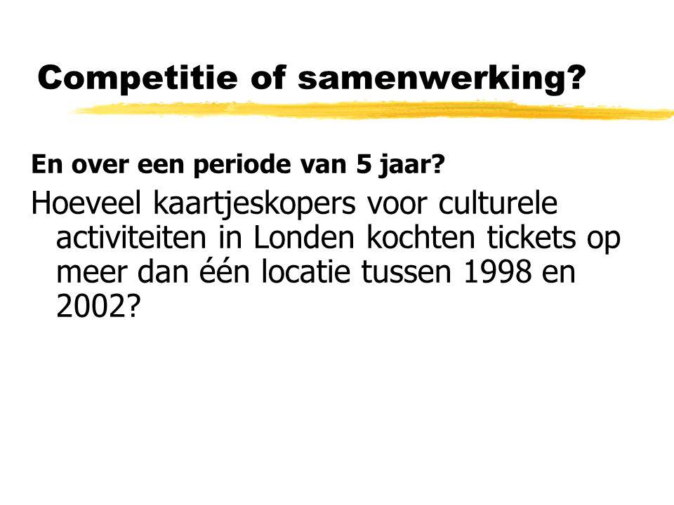 En over een periode van 5 jaar? Hoeveel kaartjeskopers voor culturele activiteiten in Londen kochten tickets op meer dan één locatie tussen 1998 en 20