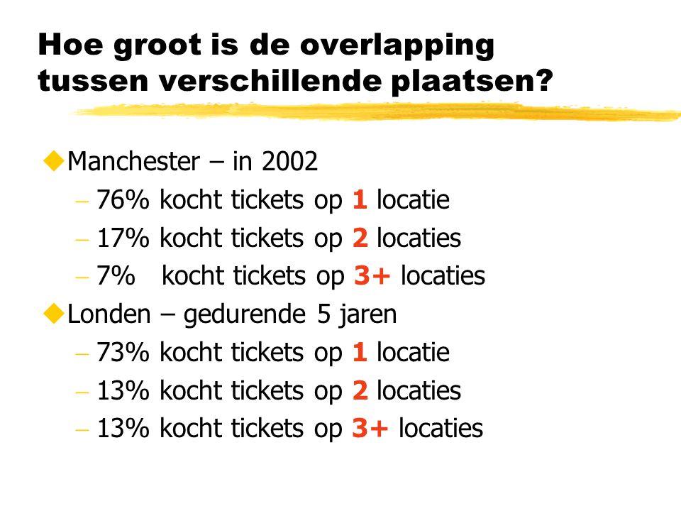 Hoe groot is de overlapping tussen verschillende plaatsen?  Manchester – in 2002  76% kocht tickets op 1 locatie  17% kocht tickets op 2 locaties 