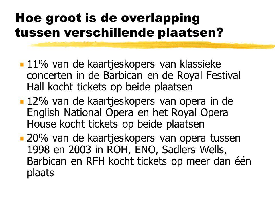 Hoe groot is de overlapping tussen verschillende plaatsen? 11% van de kaartjeskopers van klassieke concerten in de Barbican en de Royal Festival Hall
