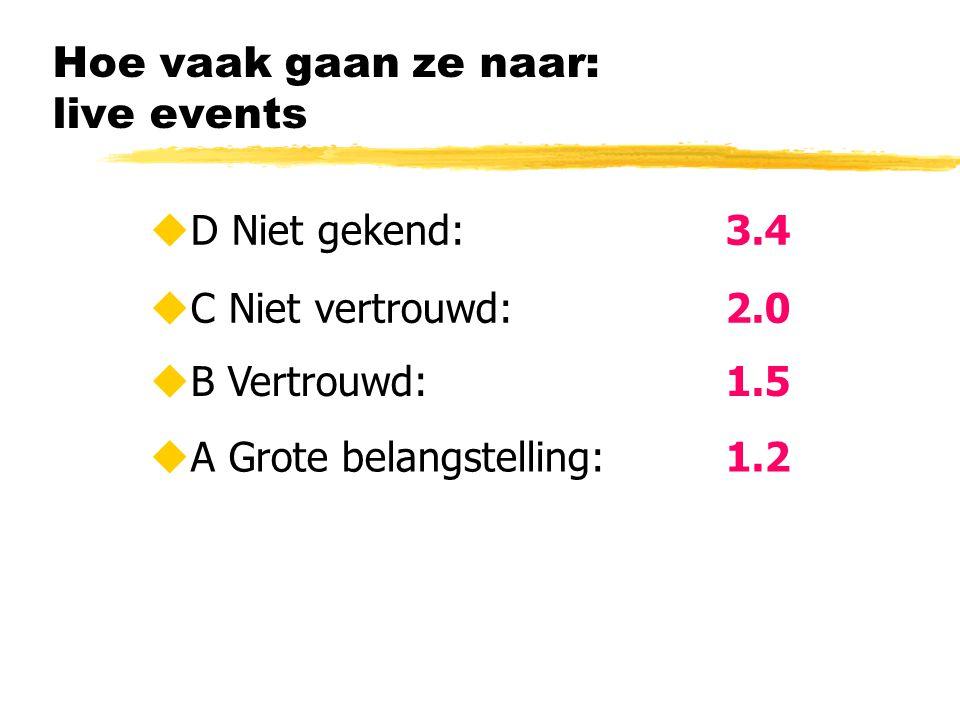 Hoe vaak gaan ze naar: live events  C Niet vertrouwd: 2.0  B Vertrouwd: 1.5  A Grote belangstelling:1.2  D Niet gekend:3.4