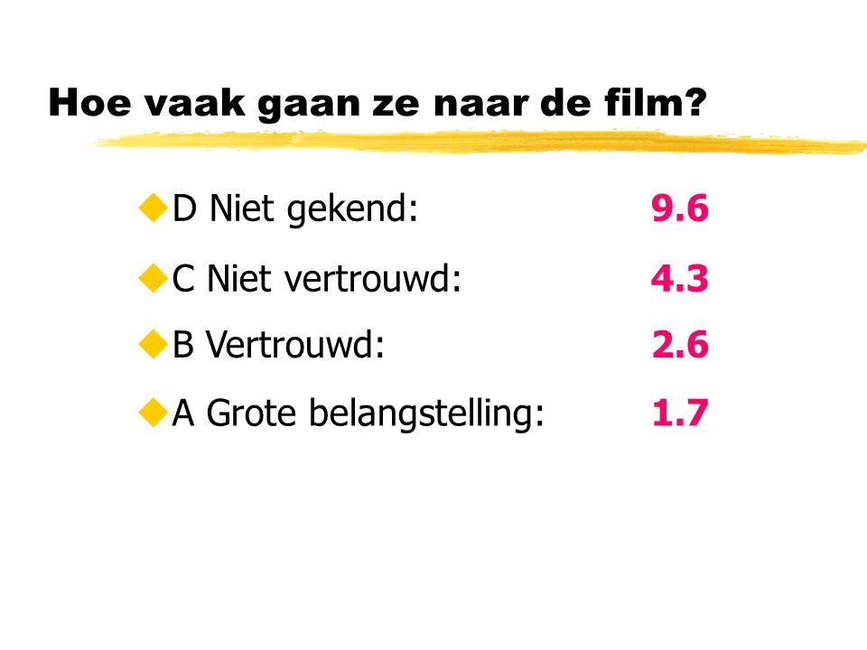 Hoe vaak gaan ze naar de film?  C Niet vertrouwd: 4.3  B Vertrouwd: 2.6  A Grote belangstelling: 1.7  D Niet gekend: 9.6
