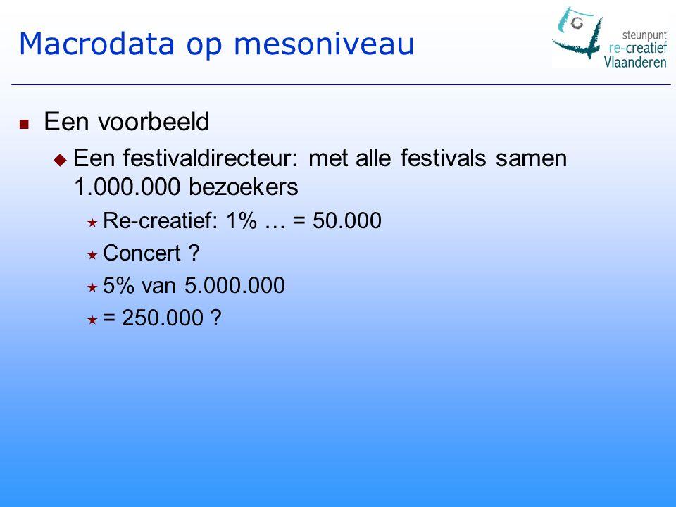 Macrodata op mesoniveau Een voorbeeld  Een festivaldirecteur: met alle festivals samen 1.000.000 bezoekers  Re-creatief: 1% … = 50.000  Concert .