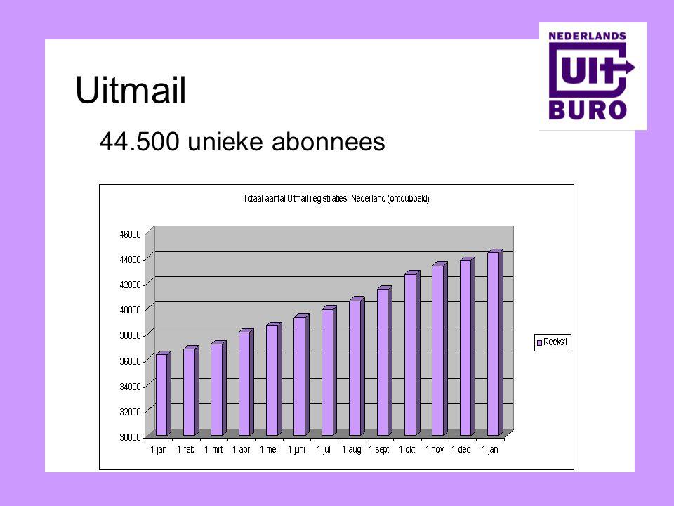 44.500 unieke abonnees