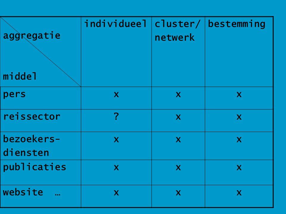 aggregatie middel individueelcluster/ netwerk bestemming persxxx reissector?xx bezoekers- diensten xxx publicatiesxxx website …xxx