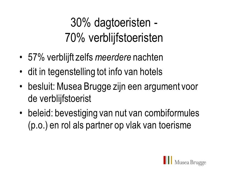 30% dagtoeristen - 70% verblijfstoeristen 57% verblijft zelfs meerdere nachten dit in tegenstelling tot info van hotels besluit: Musea Brugge zijn een argument voor de verblijfstoerist beleid: bevestiging van nut van combiformules (p.o.) en rol als partner op vlak van toerisme