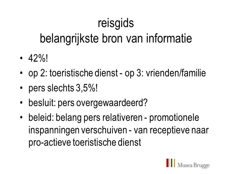 reisgids belangrijkste bron van informatie 42%.