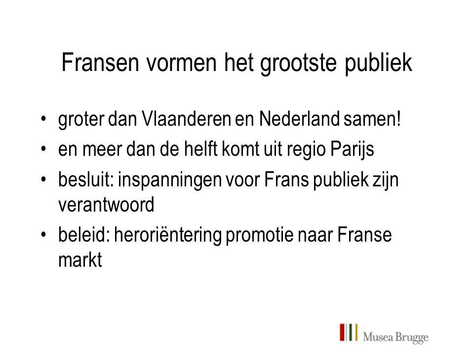 Fransen vormen het grootste publiek groter dan Vlaanderen en Nederland samen.