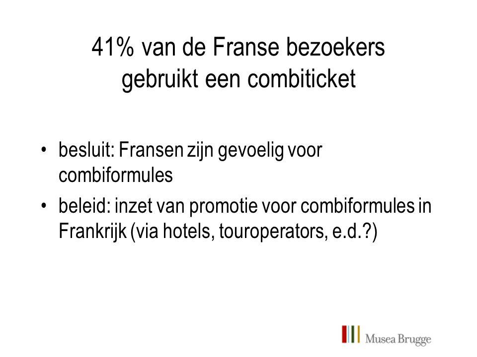 41% van de Franse bezoekers gebruikt een combiticket besluit: Fransen zijn gevoelig voor combiformules beleid: inzet van promotie voor combiformules in Frankrijk (via hotels, touroperators, e.d.?)