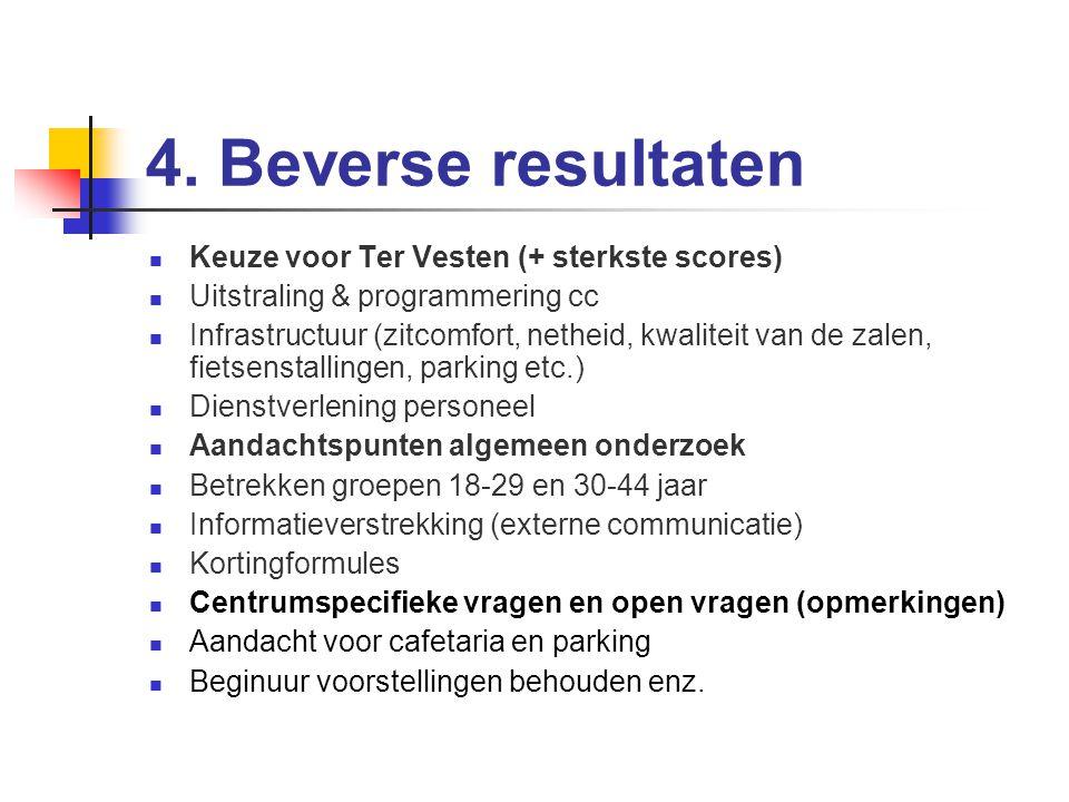 4.Beverse resultaten Gemiddelde bezoeker van Ter Vesten is 50 ('Vlaanderen' 48).