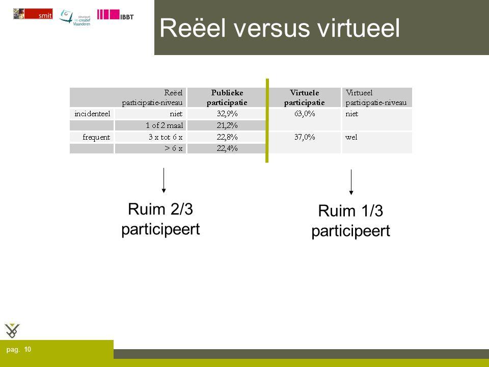 pag. 10 Reëel versus virtueel Ruim 2/3 participeert Ruim 1/3 participeert
