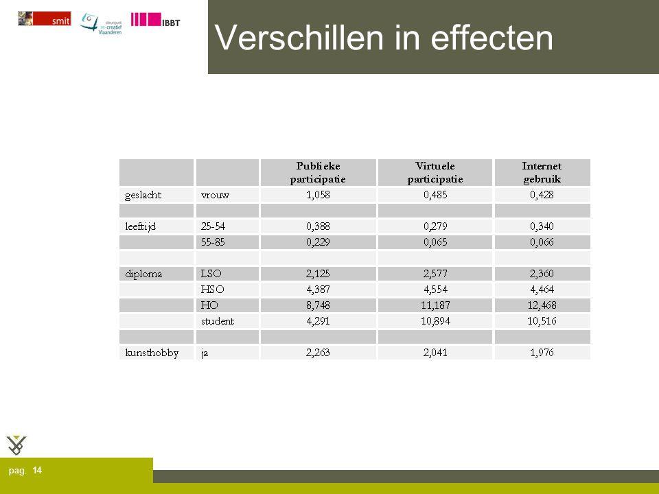 pag. 14 Verschillen in effecten