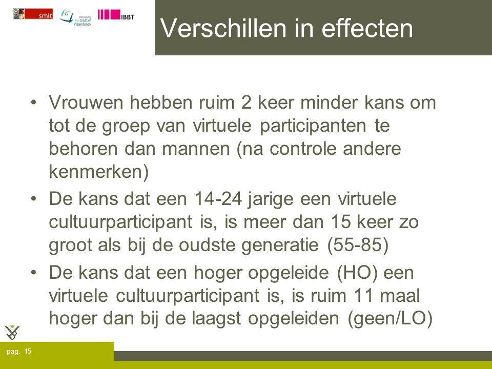 pag. 15 Verschillen in effecten Vrouwen hebben ruim 2 keer minder kans om tot de groep van virtuele participanten te behoren dan mannen (na controle a