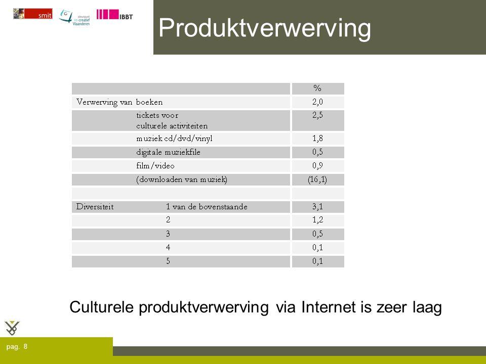 pag. 9 Cultuurbeleving 23,2% luistert naar muziek via Internet!